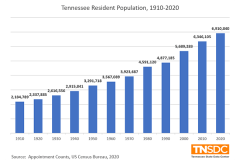 Tennessee's population change since 1910